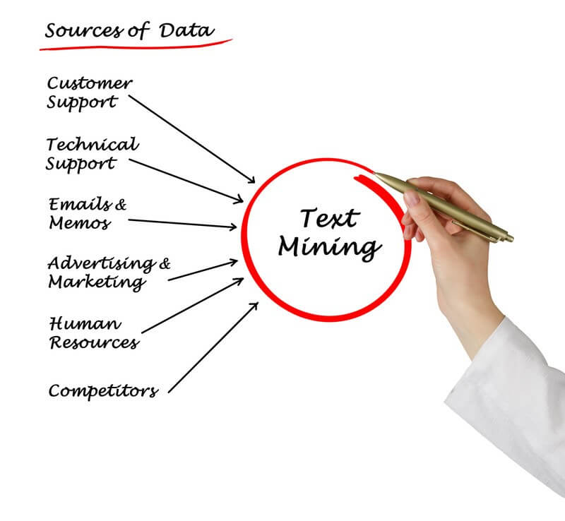 All You Ever Wanted to Know about Text Mining
